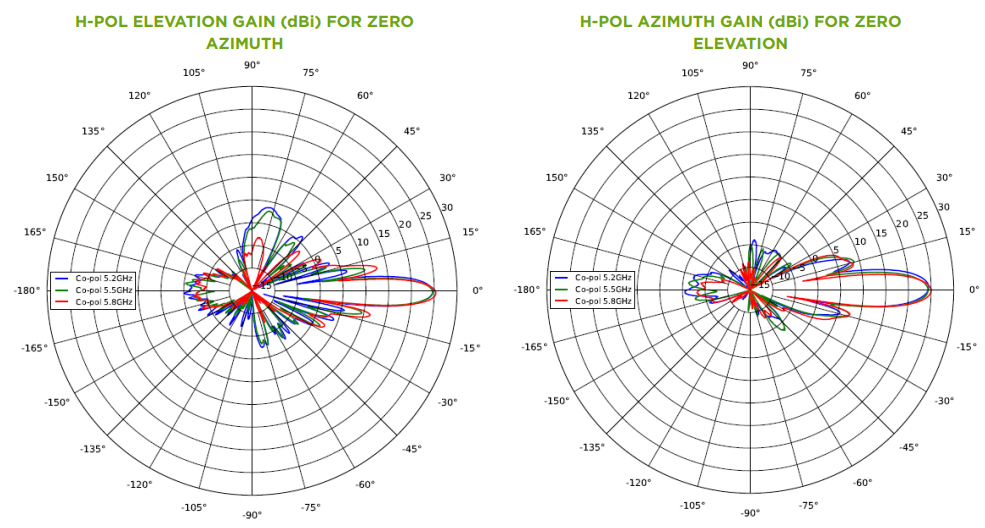 5 GHz ePMP Force 200 Azimuth and Elevation Patterns
